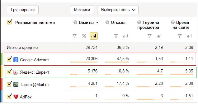Анализ показателей рекламного трафика