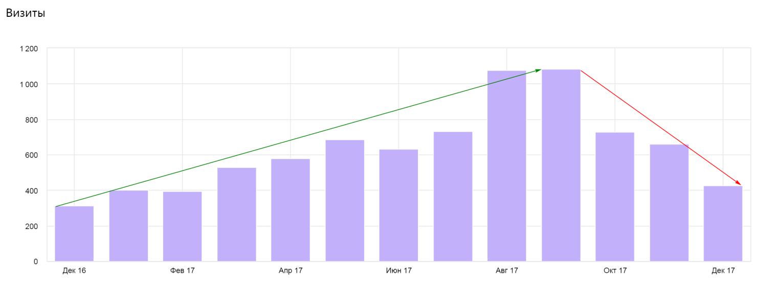 Количество визитов на сайт